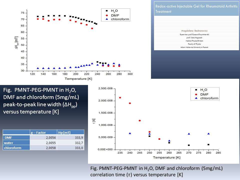 Fig. PMNT-PEG-PMNT in H2O, DMF and chloroform (5mg/mL) peak-to-peak line width (ΔHpp) versus temperature [K]
